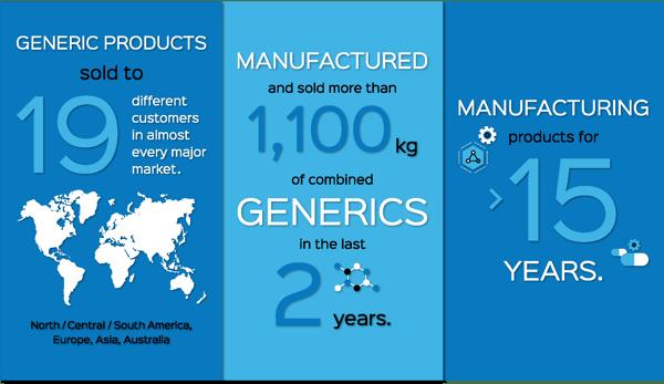 Generics_infographic