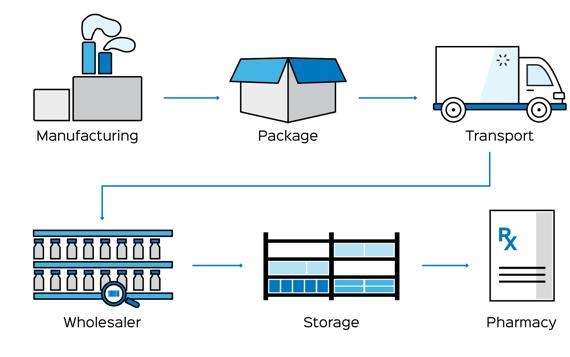 Serialization Process