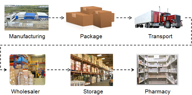 Serialization supply chain
