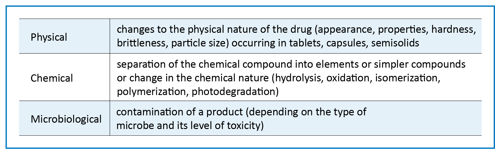 Fundamental degradation stability factors involving the efficacy and shelf life of APIs/finished drug products