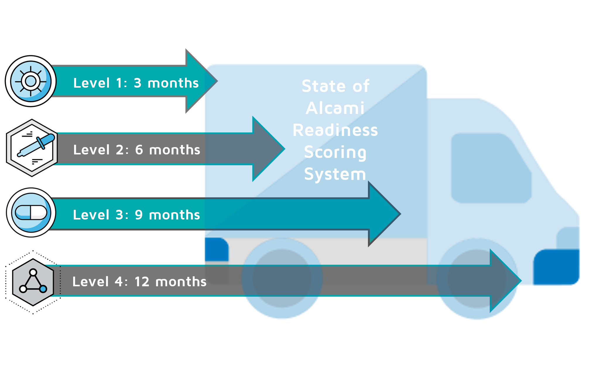 State of Alcami Readiness Scoring System Icon.png