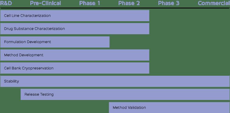 biologics-phases-1