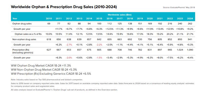 Worldwide Orphan & Prescription Drug Sales